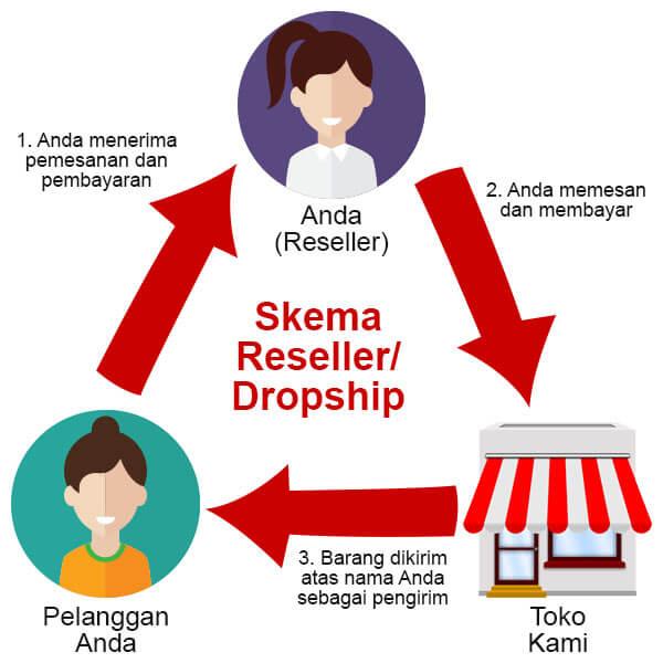 reseller-dropship